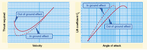 Figure 4-14. Ground effect changes drag and lift.