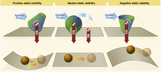 static stability Static stability the simplest type of stability is called static stabilityit is simple because it depends only on the temperature layering in the atmosphere, not on the wind.