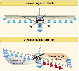 Figure 4-25. Dihedral for lateral stability.