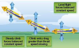 Figure 4-31. Changes in speed during climb entry.