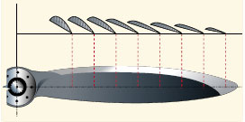 Figure 4-35. Airfoil sections of propeller blade.