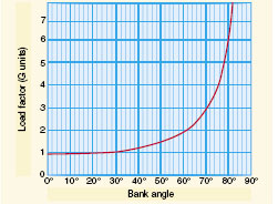 Figure 4-45. Angle of bank changes load factor.