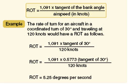 Figure 4-48. Rate of turn for a given airspeed (knots, TAS) and bank angle.