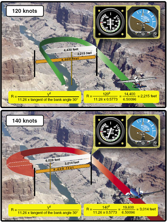 Figure 4-54. Two aircraft have flown into a canyon by error. The canyon is 5,000 feet across and has sheer cliffs on both sides. The pilot in the top image is flying at 120 knots. After realizing the error, the pilot banks hard and uses a 30° bank angle to reverse course. This aircraft requires about 4,000 feet to turn 180°, and makes it out of the canyon safely. The pilot in the bottom image is flying at 140 knots and also uses a 30° angle of bank in an attempt to reverse course. The aircraft, although flying just 20 knots faster than the aircraft in the top image, requires over 6,000 feet to reverse course to safety. Unfortunately, the canyon is only 5,000 feet across and the aircraft will hit the canyon wall. The point is that airspeed is the most influential factor in determining how much distance is required to turn. Many pilots have made the error of increasing the steepness of their bank angle when a simple reduction of speed would have been more appropriate.