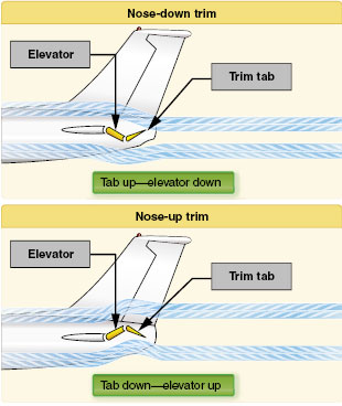 Figure 5-20. The movement of the elevator is opposite to the direction of movement of the elevator trim tab.
