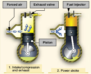 Figure 6-3. Two-stroke compression ignition.
