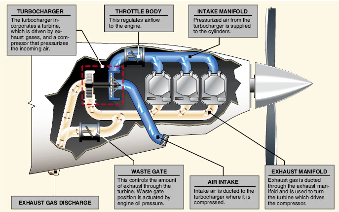 Turbocharger components.