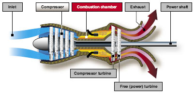 Turboshaft engine