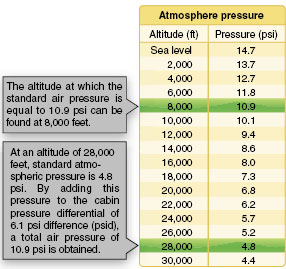 Standard atmospheric pressure chart