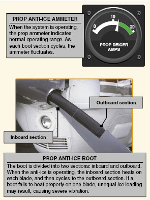 prop ammeter and anti-ice boots