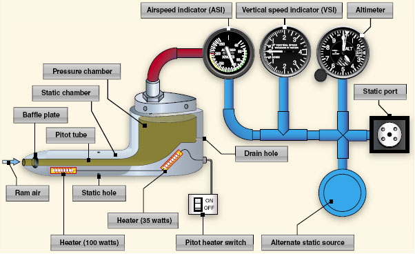 Pitot-static system and instruments