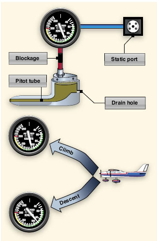 Blocked pitot system with clear static system